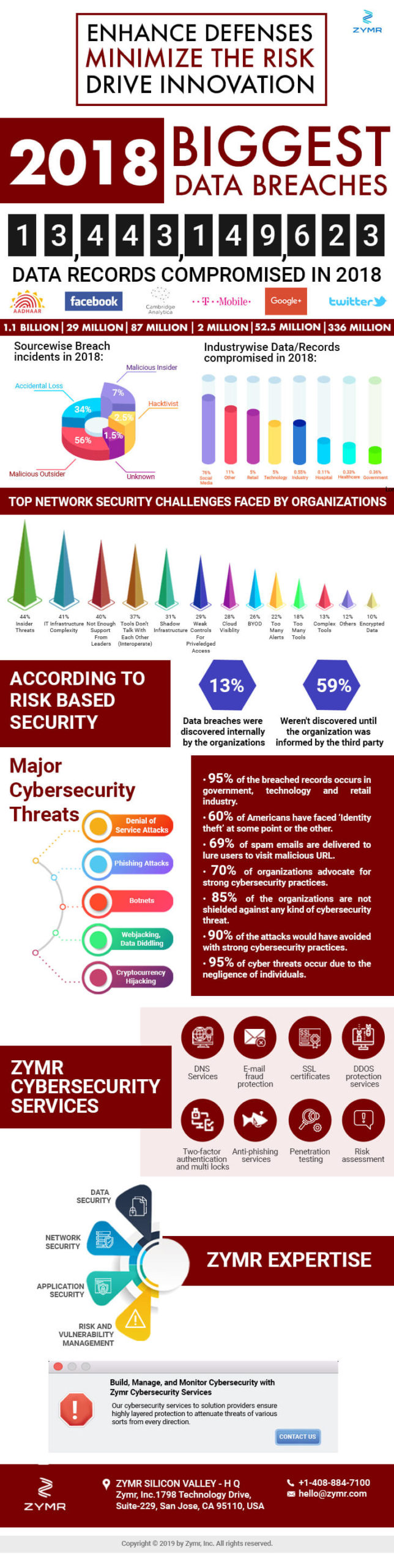 Zymr-Cybersecurity-Services-Infographic