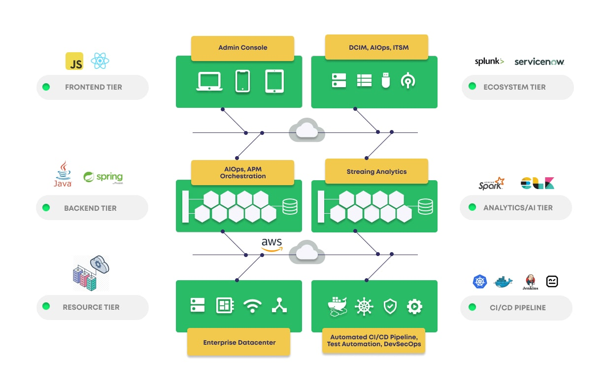 AIOperations (AIOps) Automation for Data Centers